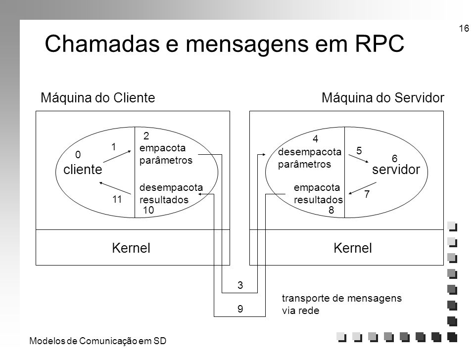 Modelos de Comunicação em SD 16 Chamadas e mensagens em RPC Máquina do ClienteMáquina do Servidor Kernel clienteservidor empacota parâmetros desempaco