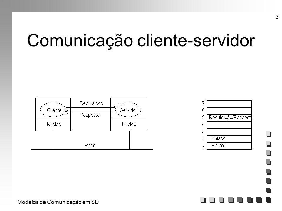 Modelos de Comunicação em SD 3 Comunicação cliente-servidor