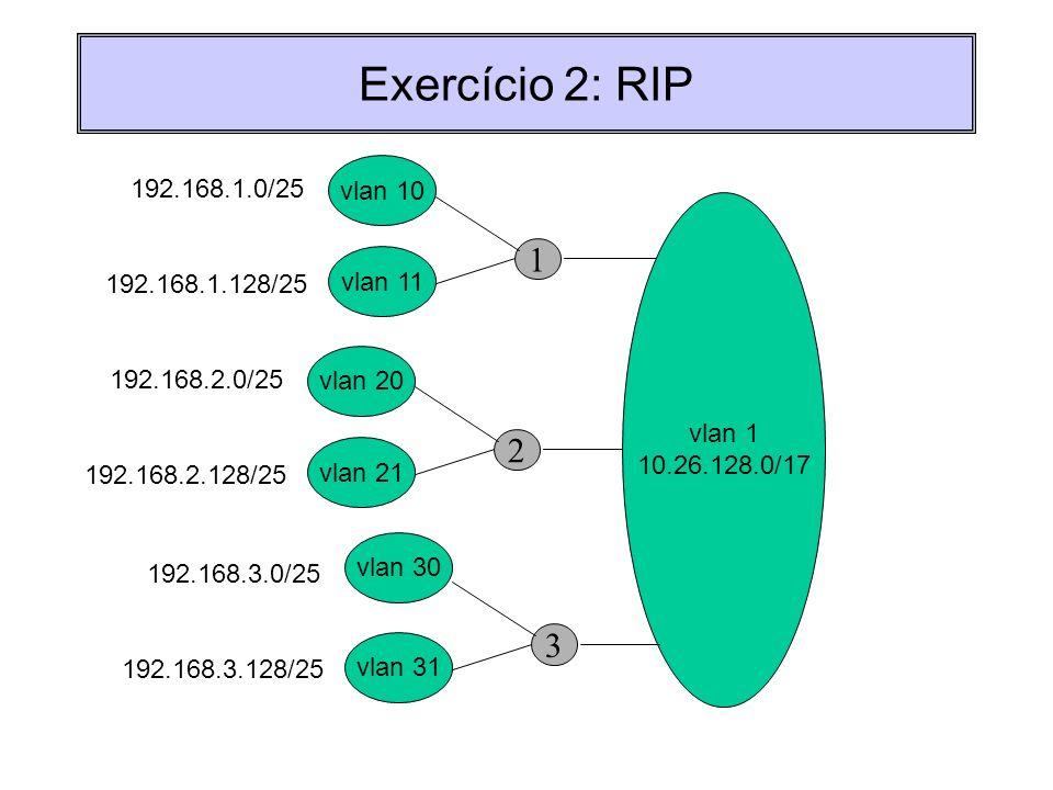 Exercício 2: RIP 1 vlan 10 192.168.1.0/25 vlan 1 10.26.128.0/17 vlan 11 192.168.1.128/25 2 vlan 20 192.168.2.0/25 vlan 21 192.168.2.128/25 3 192.168.3