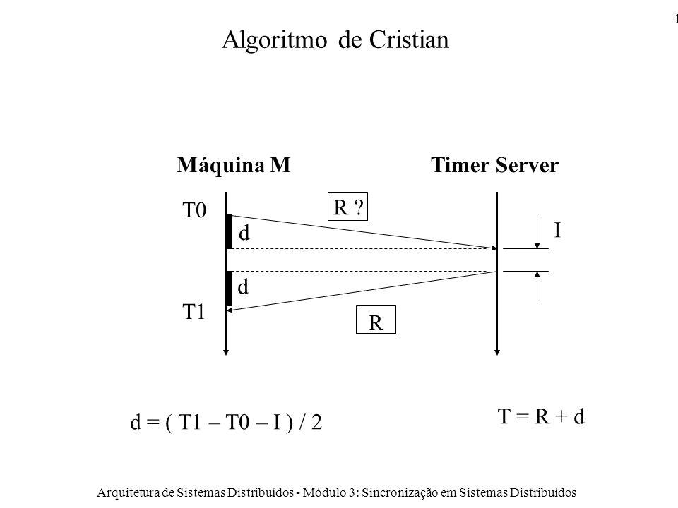 Arquitetura de Sistemas Distribuídos - Módulo 3: Sincronização em Sistemas Distribuídos 14 Algoritmo de Cristian T0 R I T1 R .