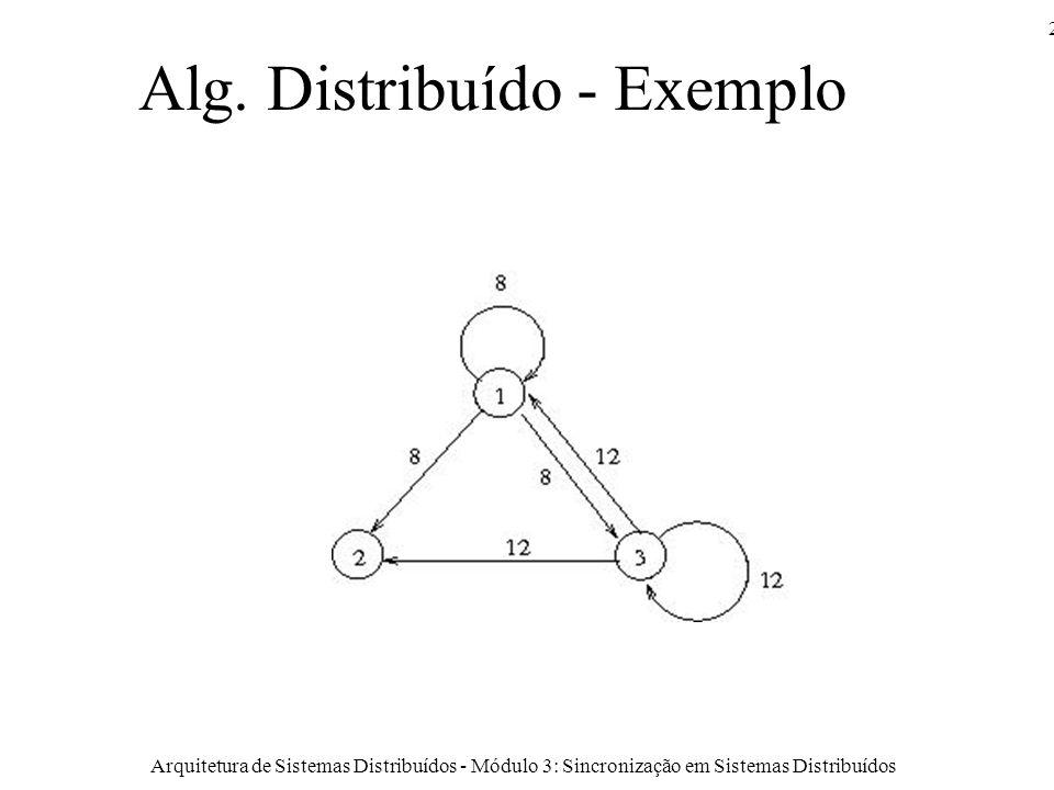 Arquitetura de Sistemas Distribuídos - Módulo 3: Sincronização em Sistemas Distribuídos 20 Alg.