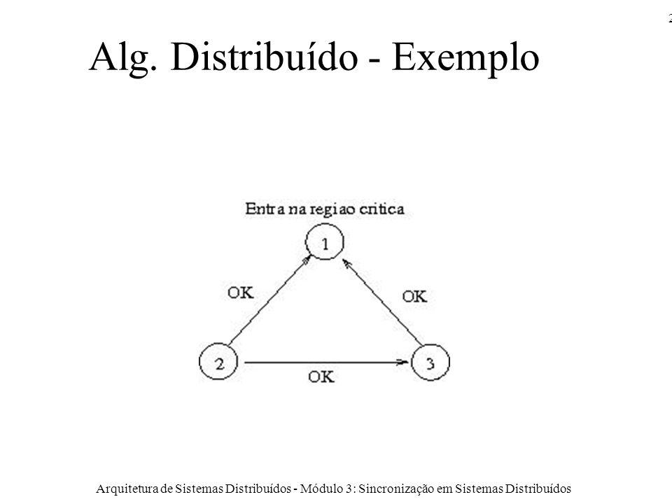 Arquitetura de Sistemas Distribuídos - Módulo 3: Sincronização em Sistemas Distribuídos 21 Alg.