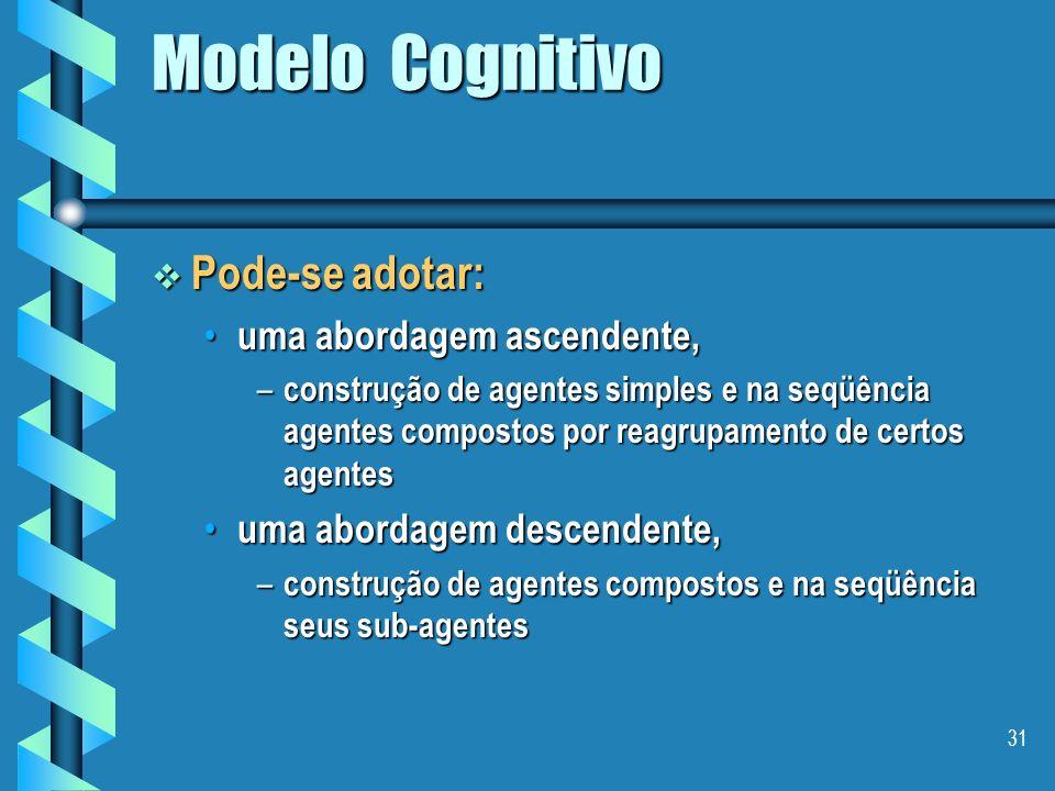 30 Modelo Cognitivo - Especialidade / papel - tarefas, objetivos de alto nível - Recursos - Um modelo de expertise - Controle + intenções + planos ind