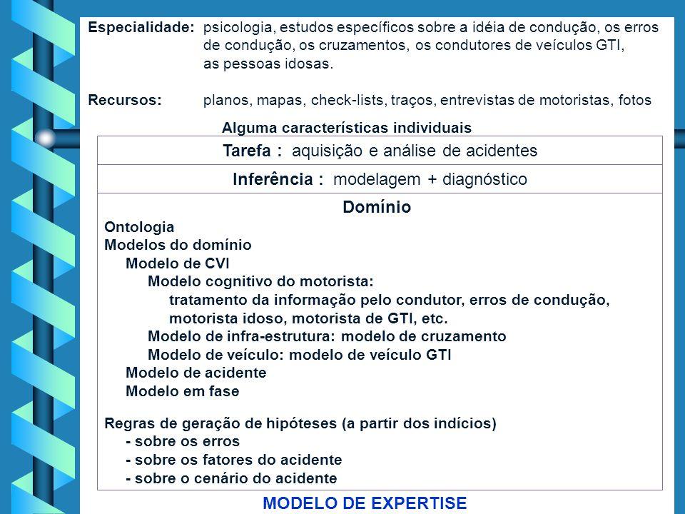 34 Modelo Cognitivo (continuação) Um especialista E1 pode então ser representado por um agente virtual composto, constituído de: Um especialista E1 po
