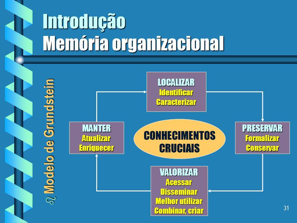 30 Introdução Memória organizacional b Modelo de Jaspers Criar Descobrir CapturarOrganizar Manter Disseminar ( Push ) Procurar ( Pull ) Reformular ( opcional ) Internalizar Aplicar