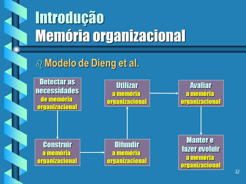 31 Introdução Memória organizacional b Modelo de Grundstein CONHECIMENTOS CRUCIAIS LOCALIZARIdentificarCaracterizar VALORIZAR Acessar Disseminar Melho