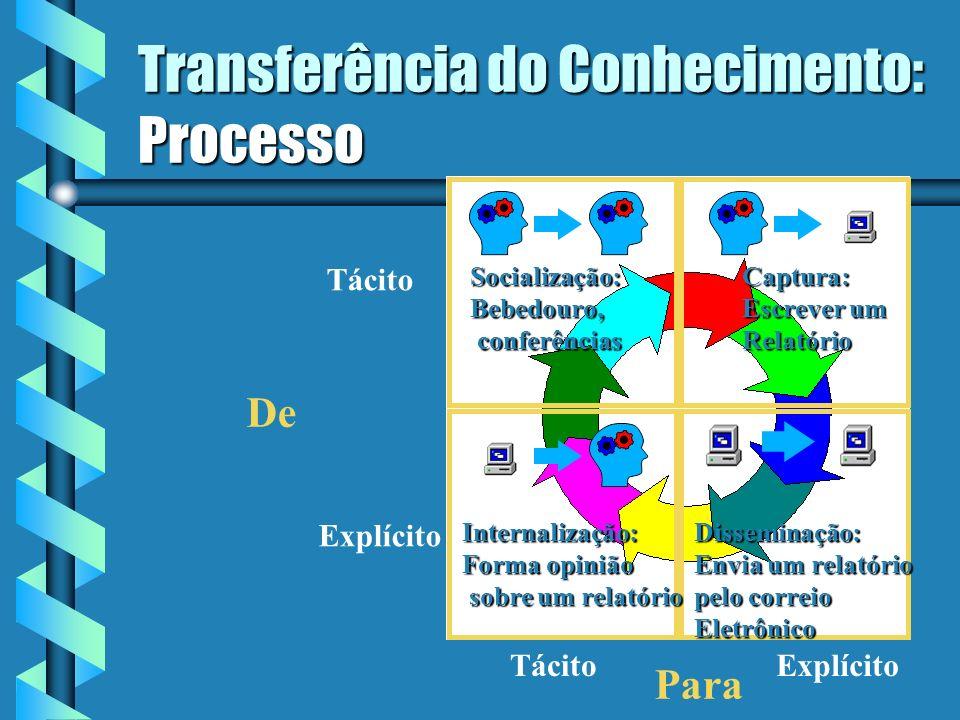 Tipos de Conhecimento b Conhecimento Explícito Documentado, transferível e reprodutível Documentado, transferível e reprodutível Facilmente codificado