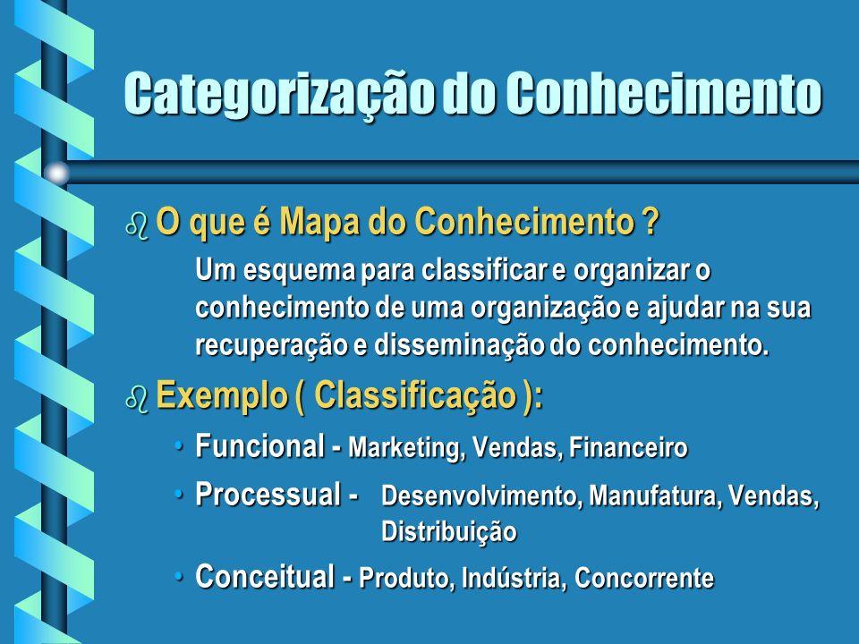 Categorização do Conhecimento b O que é Mapa do Conhecimento .