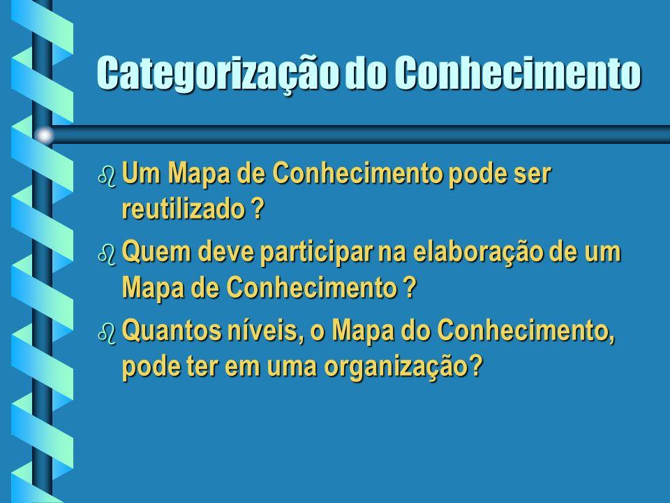 Categorização do Conhecimento b O que é Mapa do Conhecimento ? Um esquema para classificar e organizar o conhecimento de uma organização e ajudar na s