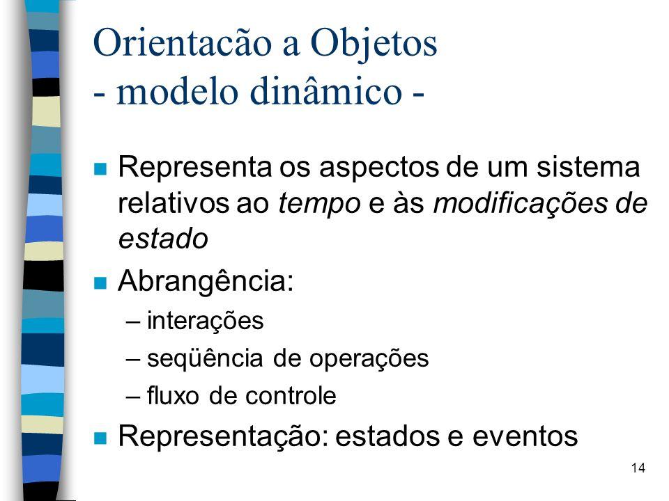 14 Orientacão a Objetos - modelo dinâmico - n Representa os aspectos de um sistema relativos ao tempo e às modificações de estado n Abrangência: –interações –seqüência de operações –fluxo de controle n Representação: estados e eventos