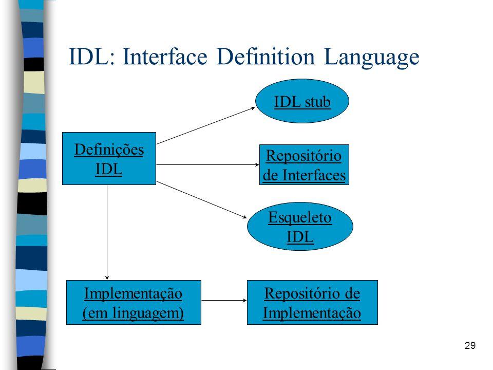 29 IDL: Interface Definition Language Definições IDL IDL stub Repositório de Interfaces Esqueleto IDL Implementação (em linguagem) Repositório de Implementação