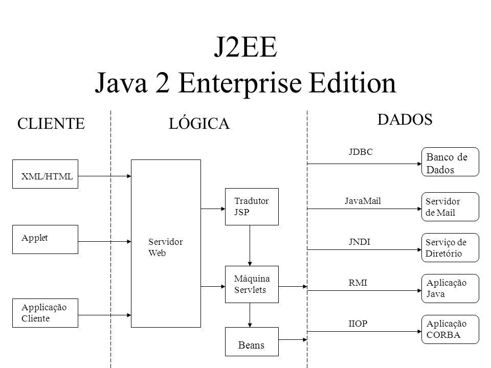 J2EE Java 2 Enterprise Edition XML/HTML Applet Applicação Cliente Servidor Web Tradutor JSP Máquina Servlets JDBC JavaMail JNDI RMI IIOP Banco de Dados Servidor de Mail Serviço de Diretório Aplicação Java Aplicação CORBA Beans CLIENTELÓGICA DADOS