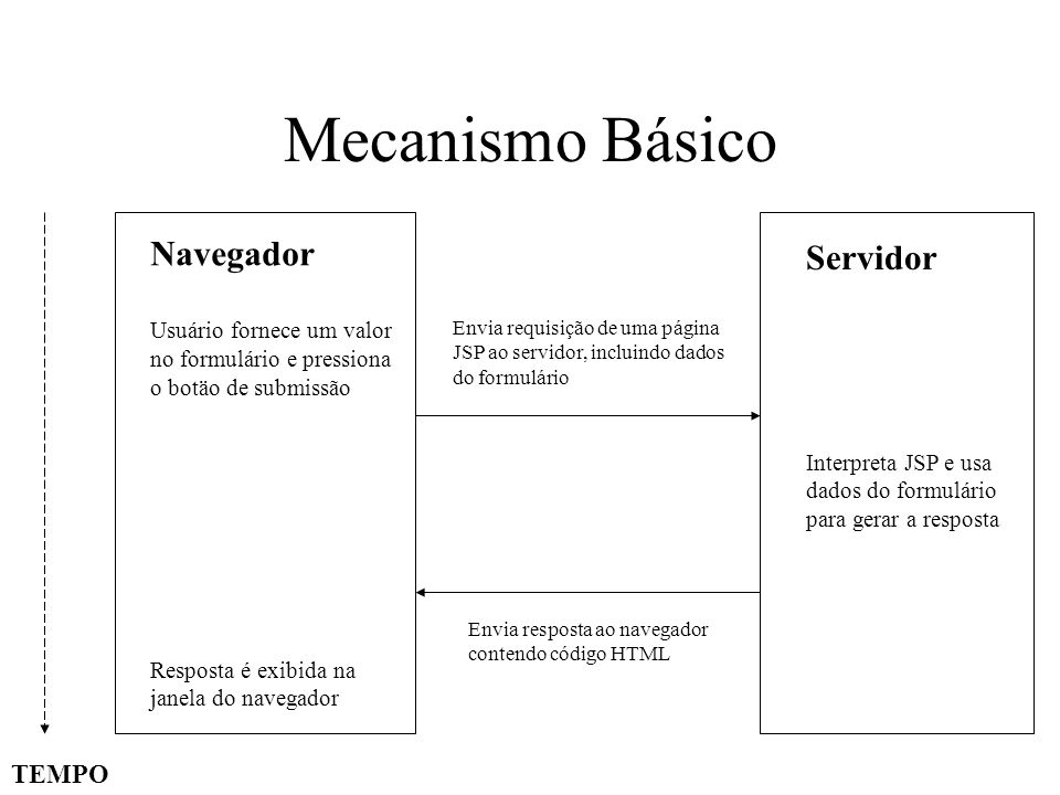 Exemplo Simples ExemploSimples.html FORM HTML ExemploSimples.jsp HTML + Java ACTION