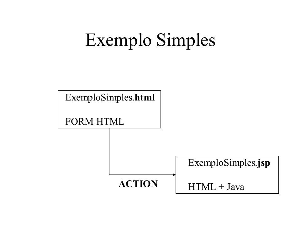 ExemploSimples.html Exemplo Simples de JSP Quantas vezes?