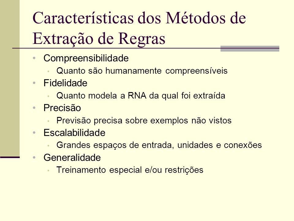 Características dos Métodos de Extração de Regras Compreensibilidade Quanto são humanamente compreensíveis Fidelidade Quanto modela a RNA da qual foi