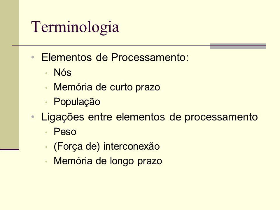 Terminologia Elementos de Processamento: Nós Memória de curto prazo População Ligações entre elementos de processamento Peso (Força de) interconexão M