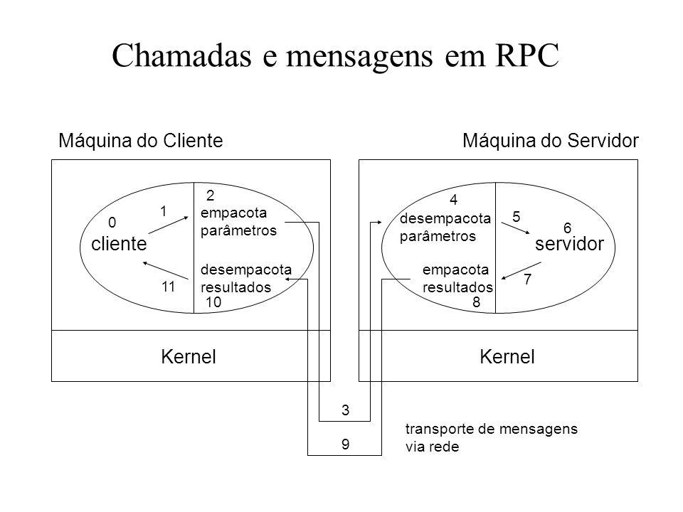 Chamadas e mensagens em RPC Máquina do ClienteMáquina do Servidor Kernel clienteservidor empacota parâmetros desempacota resultados desempacota parâme