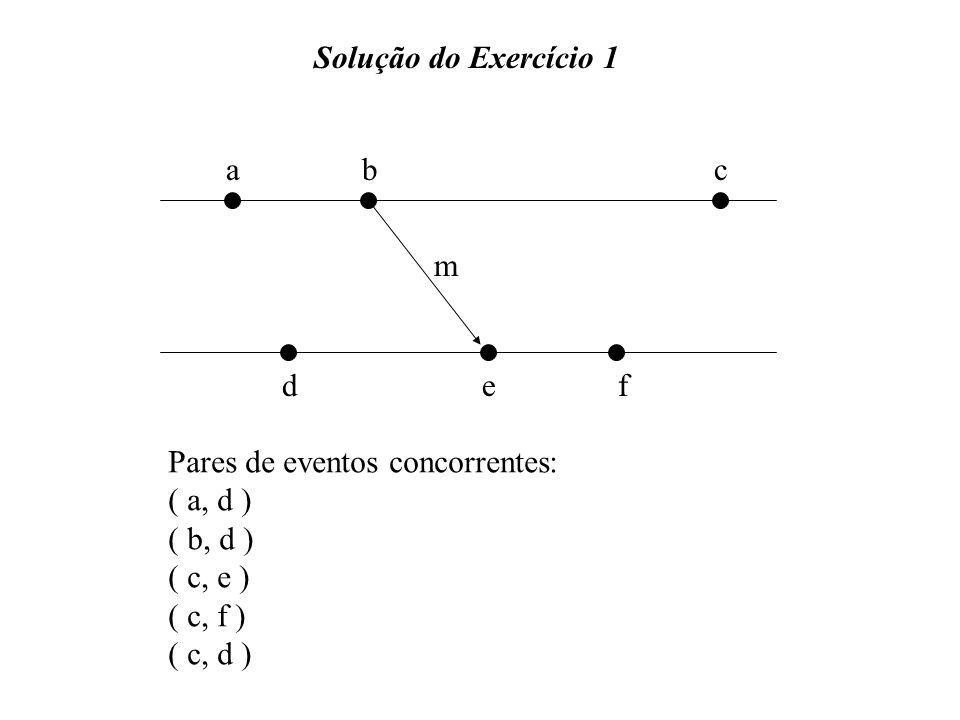 Solução do Exercício 1 abc def m Pares de eventos concorrentes: ( a, d ) ( b, d ) ( c, e ) ( c, f ) ( c, d )