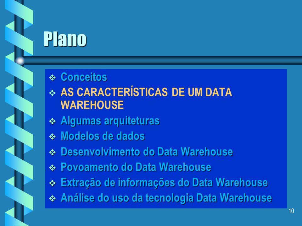 9 Componente de um Data Warehouse Dados Operacionais Dados Externos Qualquer fonte Data Warehouse Qualquer Dado Qualquer acesso Ferramentas de OLAP Ap