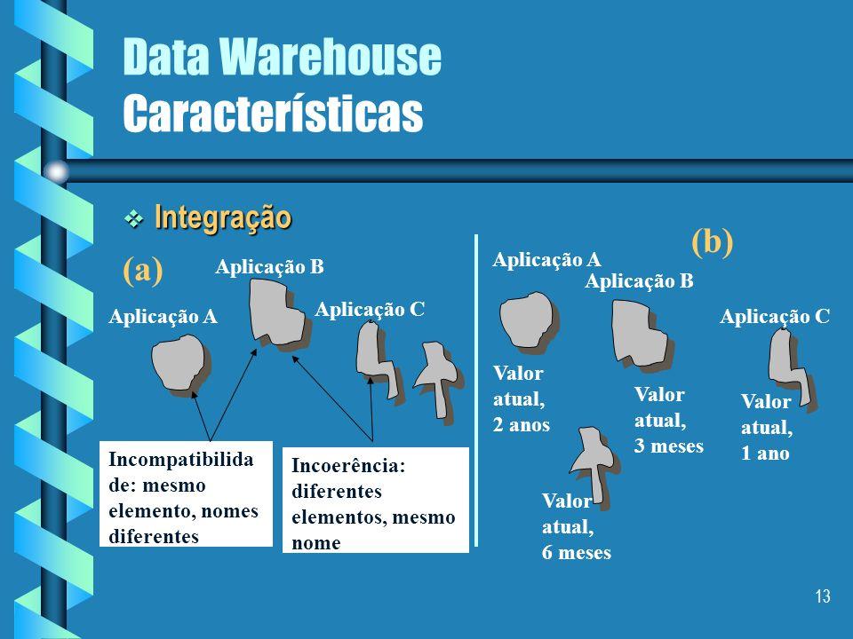 12 Data Warehouse Características Orientação por assunto Orientação por assunto Um DW sempre armazena dados importantes sobre temas específicos da emp