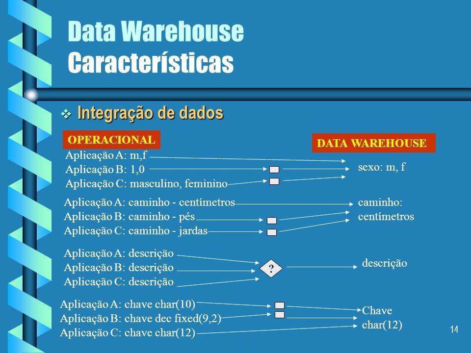 13 Data Warehouse Características Integração Integração Incompatibilida de: mesmo elemento, nomes diferentes Incoerência: diferentes elementos, mesmo
