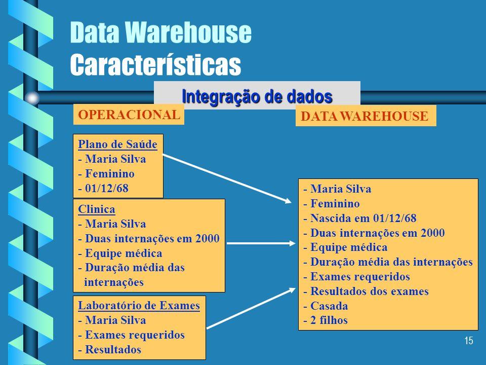 14 Data Warehouse Características Integração de dados Integração de dados OPERACIONAL DATA WAREHOUSE Aplicação A: m,f Aplicação B: 1,0 Aplicação C: ma