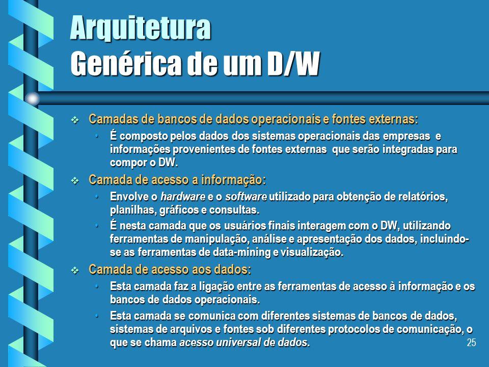 24 Plano Conceitos Conceitos As características de um Data Warehouse As características de um Data Warehouse ALGUMAS ARQUITETURAS ALGUMAS ARQUITETURAS