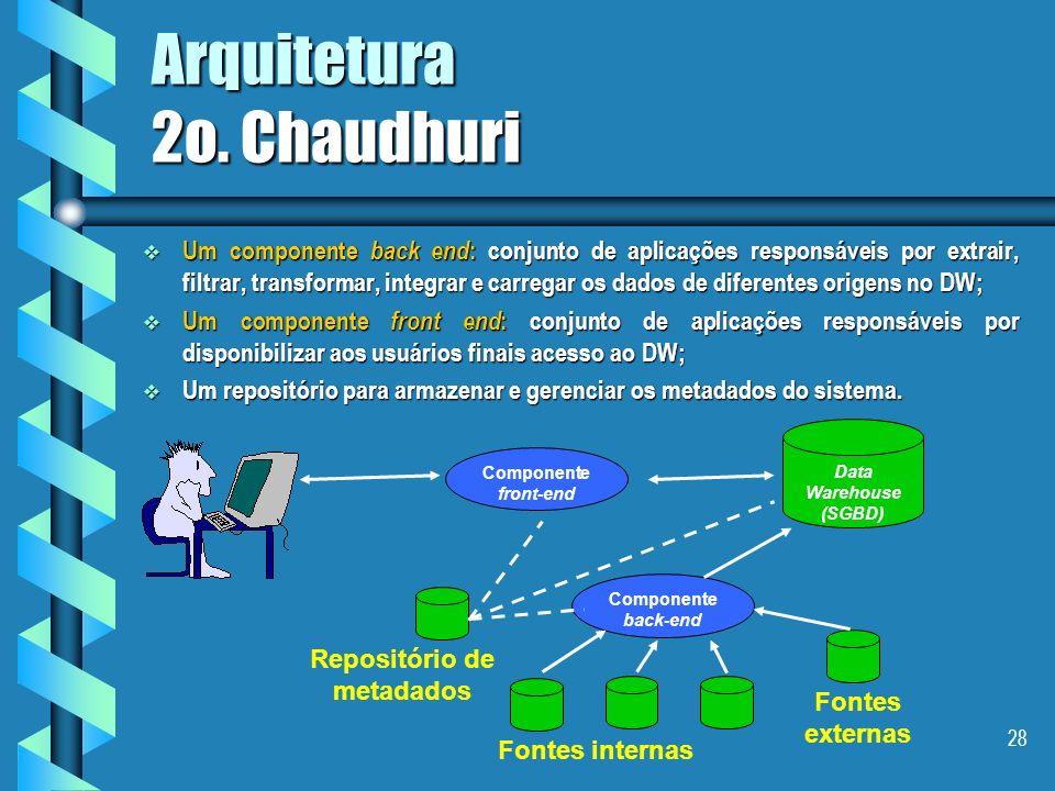 27 Arquitetura Genérica de um D/W