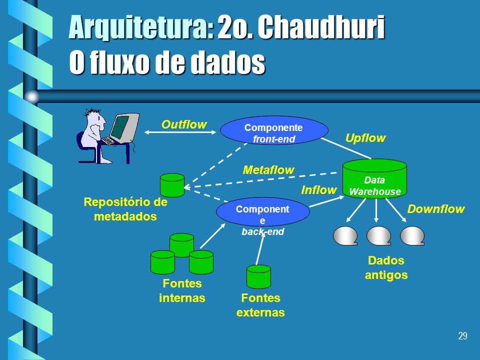 28 Arquitetura 2o. Chaudhuri Um componente back end : conjunto de aplicações responsáveis por extrair, filtrar, transformar, integrar e carregar os da