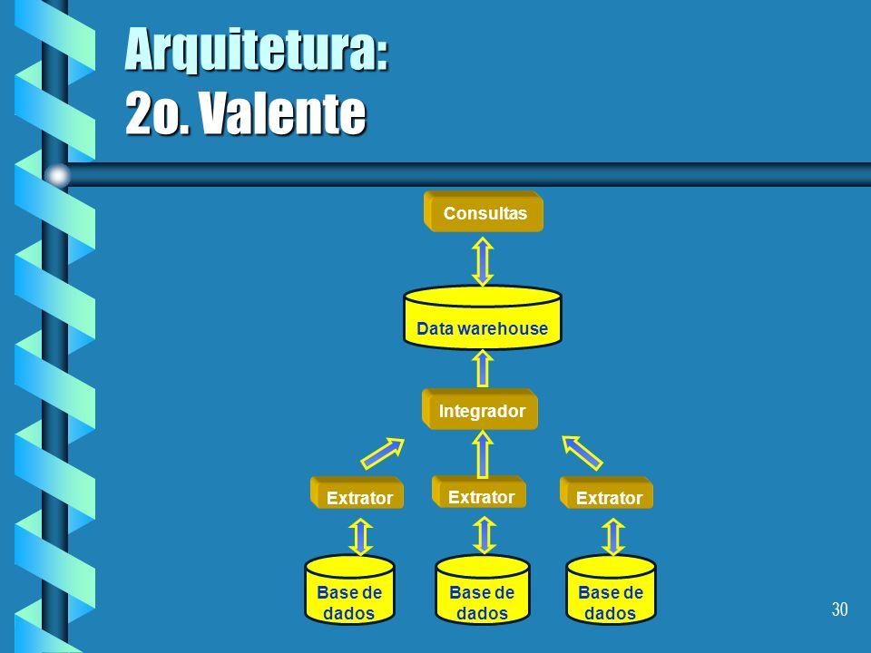 29 Arquitetura: 2o. Chaudhuri O fluxo de dados Repositório de metadados Downflow Data Warehouse Fontes internas Fontes externas Dados antigos Outflow