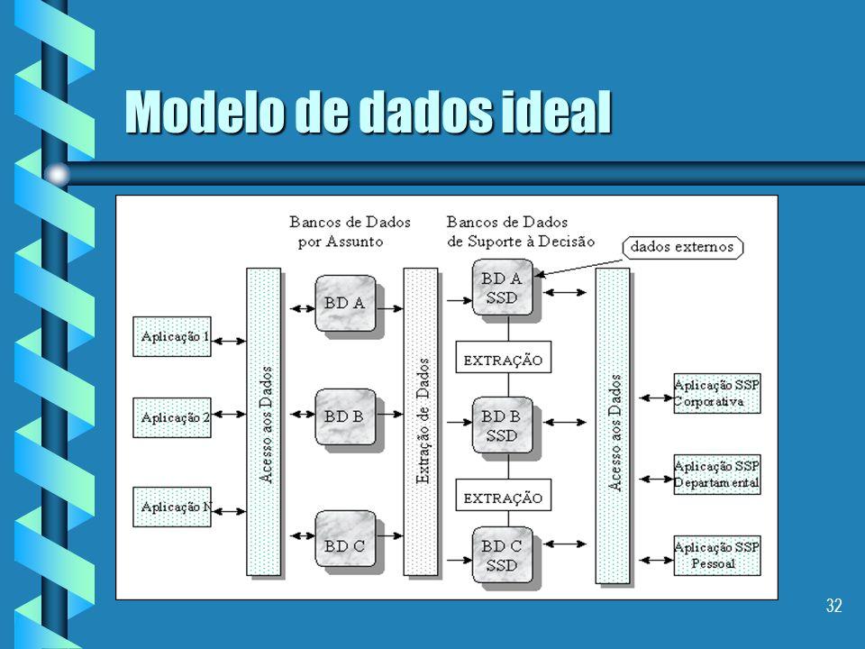 31 Plano Conceitos Conceitos As características de um Data Warehouse As características de um Data Warehouse Algumas Arquiteturas Algumas Arquiteturas