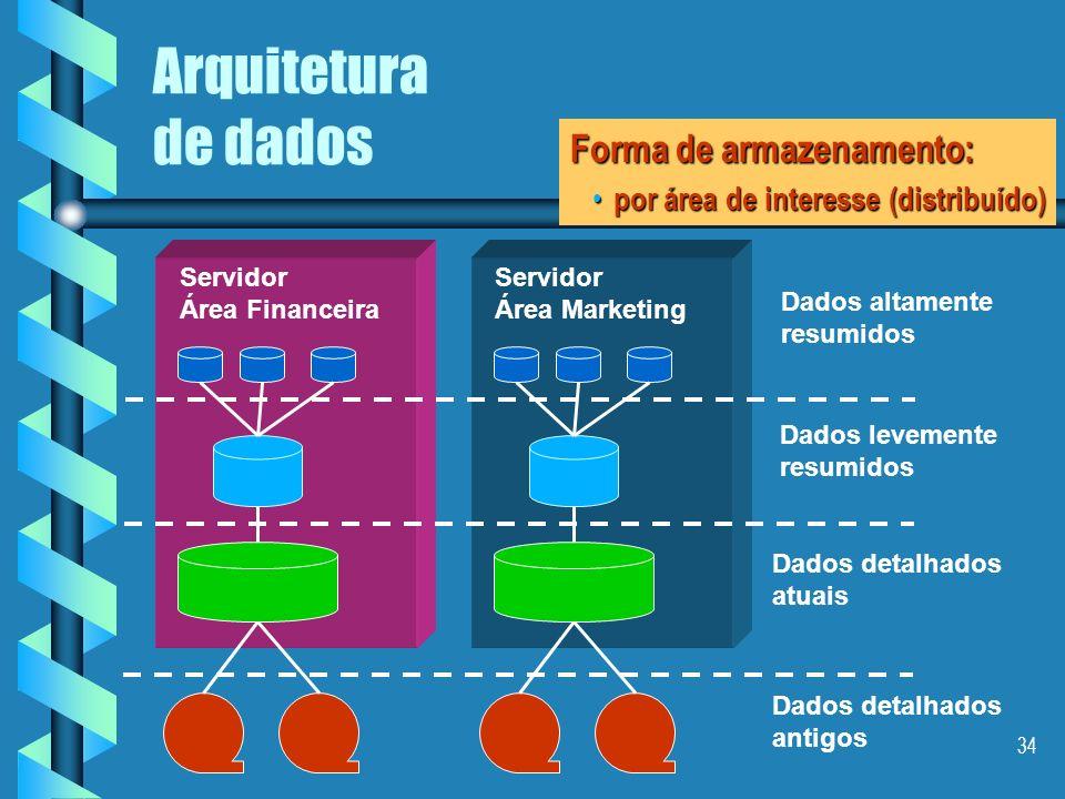 33 Arquitetura de dados Dados detalhados antigos Dados detalhados atuais Dados levemente resumidos Dados altamente resumidos Forma de armazenamento: ú