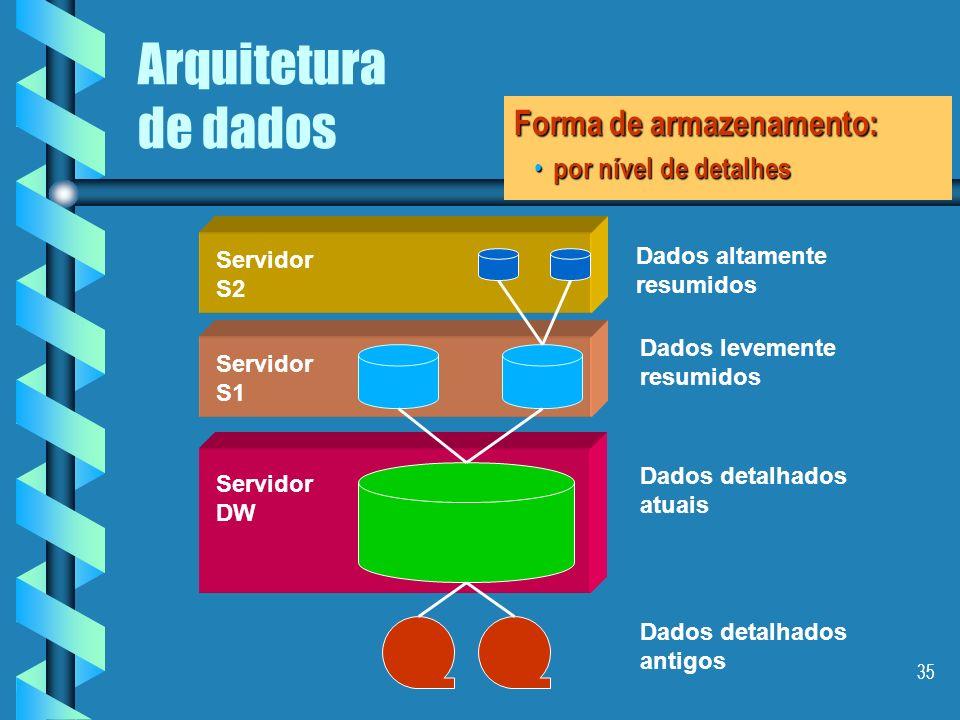 34 Arquitetura de dados Dados detalhados antigos Dados detalhados atuais Dados levemente resumidos Dados altamente resumidos Forma de armazenamento: p