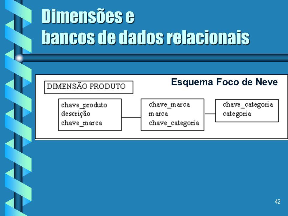 41 Dimensões e bancos de dados relacionais Esquema Estrela