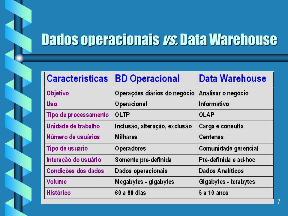 6 Data Warehouse Definição III: É uma coleção de técnicas e tecnologias que juntas disponibilizam um enfoque pragmático e sistemático para tratar com