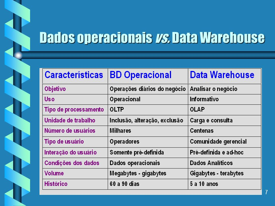 17 Data Warehouse Características Não volatilidade OPERACIONAL alterar incluir acessar excluir incluir alterar excluir DATA WAREHOUSE carregar acessar