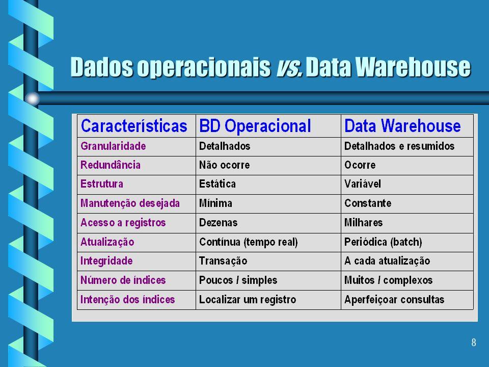 18 Data Warehouse Características Localização Dados detalhados antigos Dados detalhados atuais Dados levemente resumidos Dados altamente resumidos Formas de armazenamento: único local (centralizado) único local (centralizado) por área de interesse (distribuído) por área de interesse (distribuído) por nível de detalhes por nível de detalhes