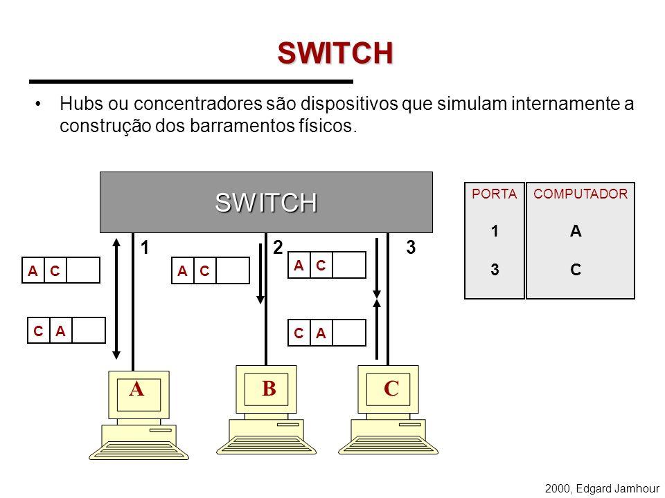 2000, Edgard Jamhour HUBS Hubs ou concentradores são dispositivos que simulam internamente a construção dos barramentos físicos. HUB AC ACAC A BC