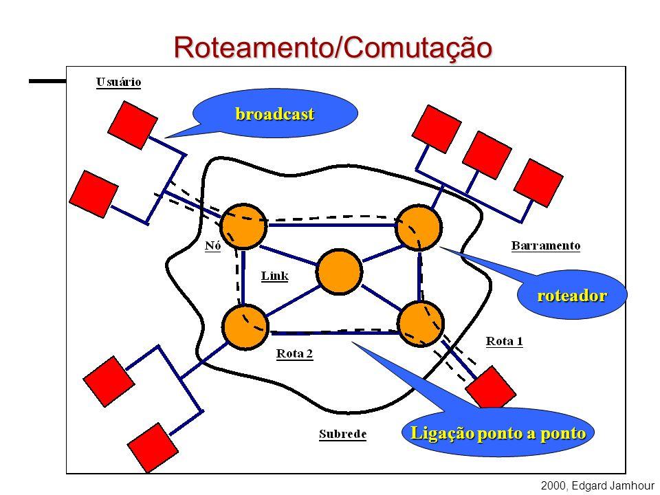 2000, Edgard Jamhour WAN A redes WAN utilizam uma tecnologia de transmissão que permite interligar um número ilimitado de comutadores em distâncias ar