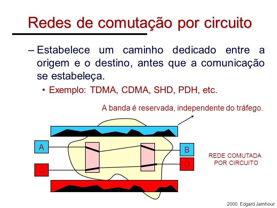2000, Edgard Jamhour Comutação POR CIRCUITO POR PACOTES NÃO DATAGRAMA SIM CIRCUITO VIRTUAL COMUTAÇÃO ORIENTADA A CONEXÃO?