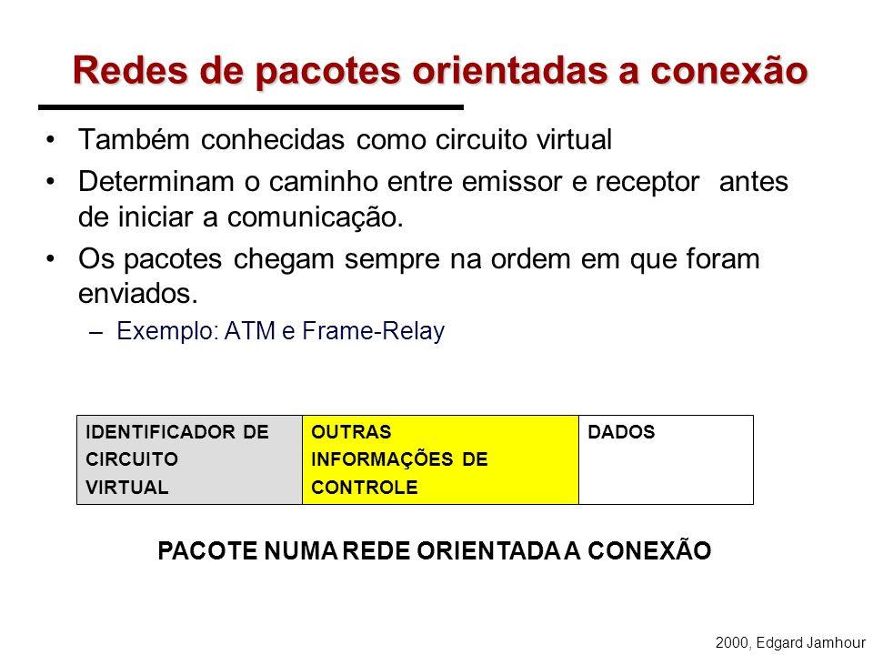 2000, Edgard Jamhour Redes de comutação por pacote REDE COMUTADA POR PACOTE – Não estabelece um caminho dedicado. – As informações de endereçamento pr