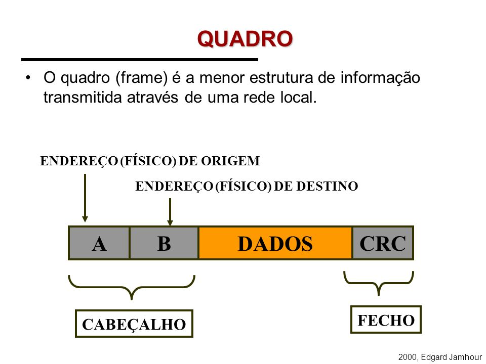 2000, Edgard Jamhour QUADRO O quadro (frame) é a menor estrutura de informação transmitida através de uma rede local.
