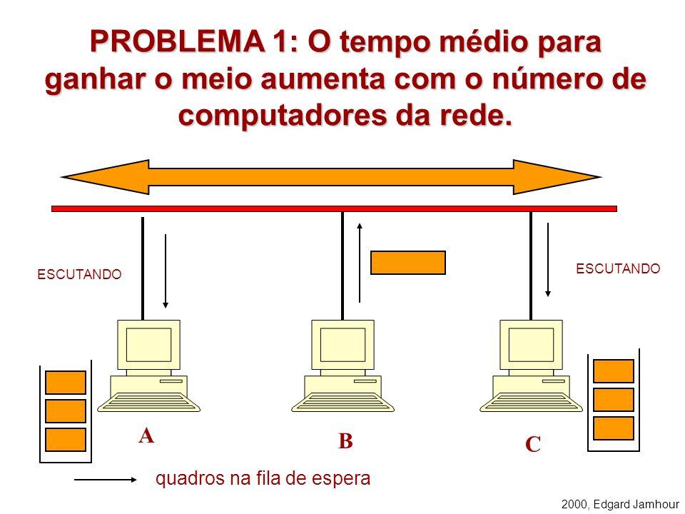 2000, Edgard Jamhour CSMA/CD Carrier Sense Multiple Access/ Collision Detection A) Uma estação sempre ouve o meio antes de transmitir, e só transmite
