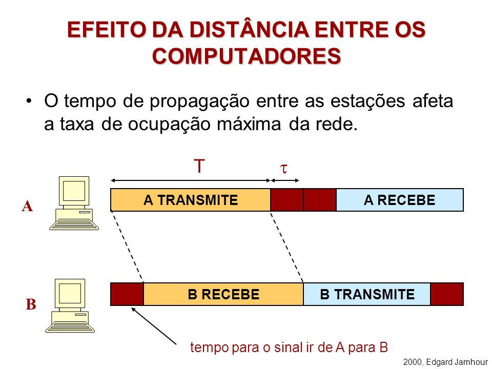 2000, Edgard Jamhour EFEITO DA DISTÂNCIA ENTRE OS COMPUTADORES O tempo de propagação entre as estações afeta a taxa de ocupação máxima da rede.