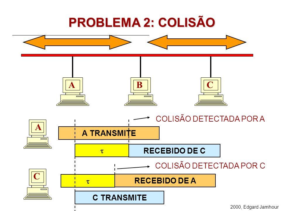 2000, Edgard Jamhour PROBLEMA 2: COLISÃO A A C A TRANSMITE C TRANSMITE RECEBIDO DE A RECEBIDO DE C COLISÃO DETECTADA POR A BC COLISÃO DETECTADA POR C