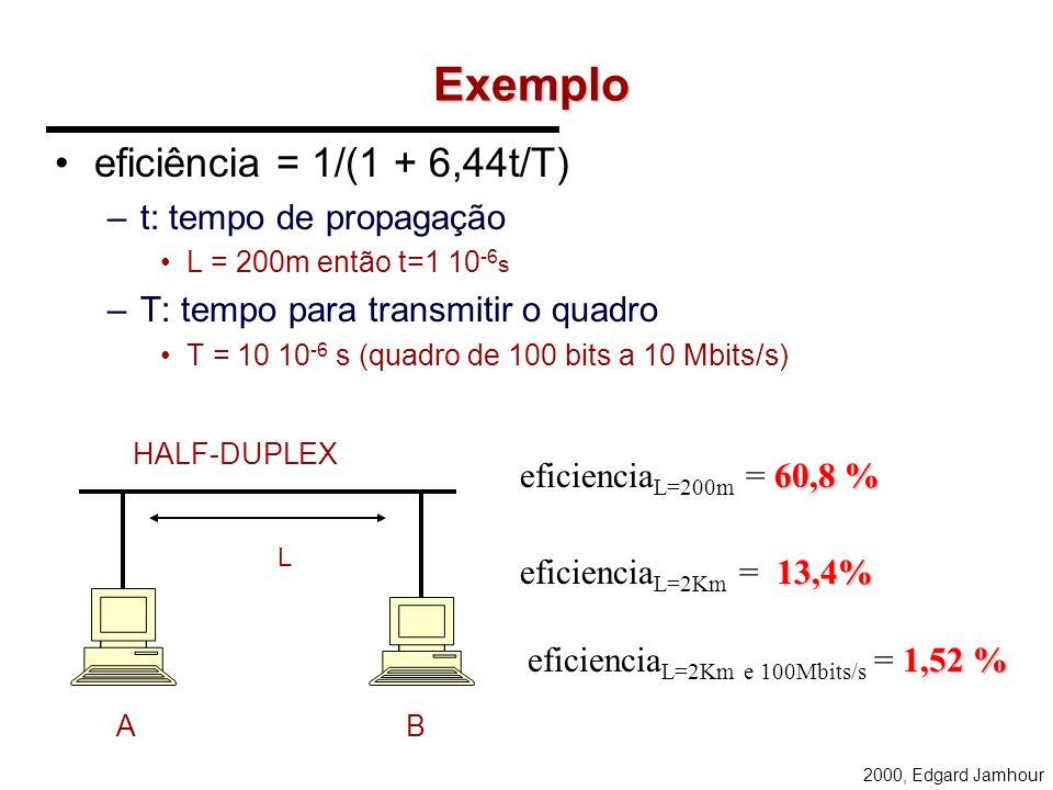 2000, Edgard Jamhour Exemplo eficiência = 1/(1 + 6,44t/T) –t: tempo de propagação L = 200m então t=1 10 -6 s –T: tempo para transmitir o quadro T = 10 10 -6 s (quadro de 100 bits a 10 Mbits/s) L AB 60,8 % eficiencia L=200m = 60,8 % 13,4% eficiencia L=2Km = 13,4% 1,52 % eficiencia L=2Km e 100Mbits/s = 1,52 % HALF-DUPLEX