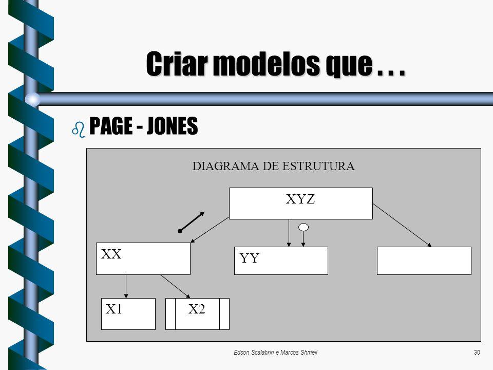 Edson Scalabrin e Marcos Shmeil30 b PAGE - JONES Criar modelos que... XX YY X1X2 XYZ DIAGRAMA DE ESTRUTURA