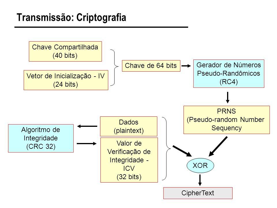 Transmissão: Criptografia Chave Compartilhada (40 bits) Vetor de Inicialização - IV (24 bits) Chave de 64 bits Gerador de Números Pseudo-Randômicos (RC4) Dados (plaintext) XOR CipherText Valor de Verificação de Integridade - ICV (32 bits) Algoritmo de Integridade (CRC 32) PRNS (Pseudo-random Number Sequency