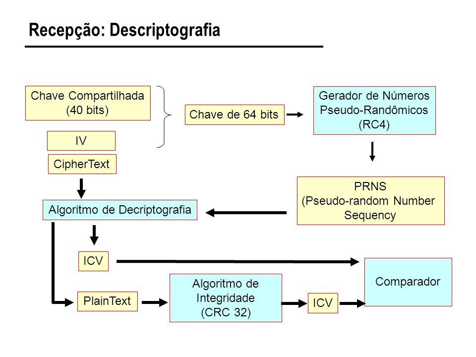 Recepção: Descriptografia Chave Compartilhada (40 bits) CipherText Chave de 64 bits Gerador de Números Pseudo-Randômicos (RC4) PRNS (Pseudo-random Number Sequency IV Algoritmo de Decriptografia ICV PlainText Algoritmo de Integridade (CRC 32) ICV Comparador