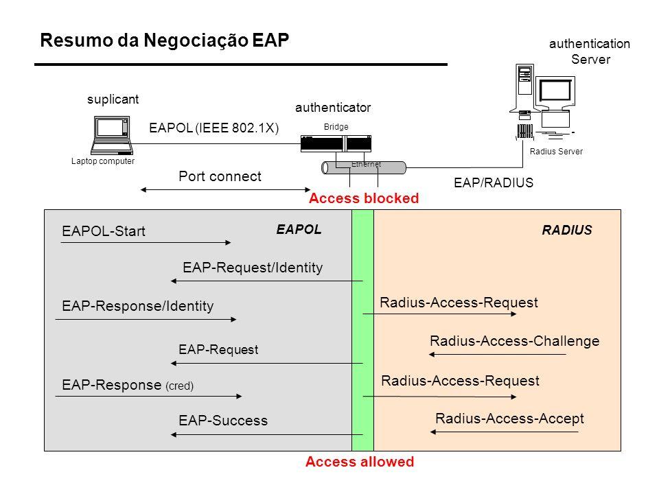 Resumo da Negociação EAP suplicant authenticator authentication Server EAPOL (IEEE 802.1X) EAP/RADIUS